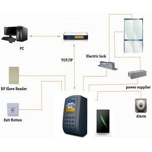 control-acces-pontaj-card-cod-5 (1)